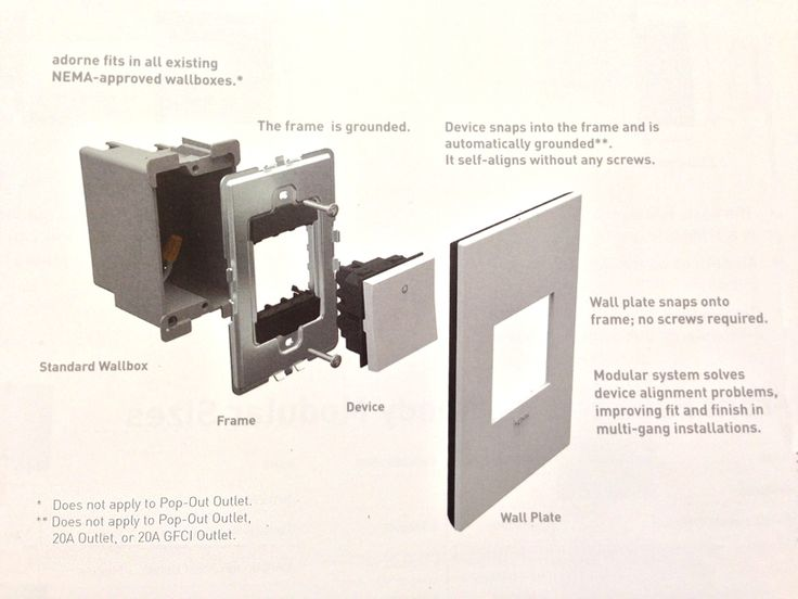 legrand adorne diagram for wall plates and switches or dimmers accessories pinterest light. Black Bedroom Furniture Sets. Home Design Ideas