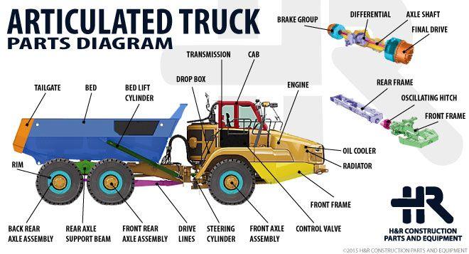 H U0026r Teardown Diagram  Articulated Truck