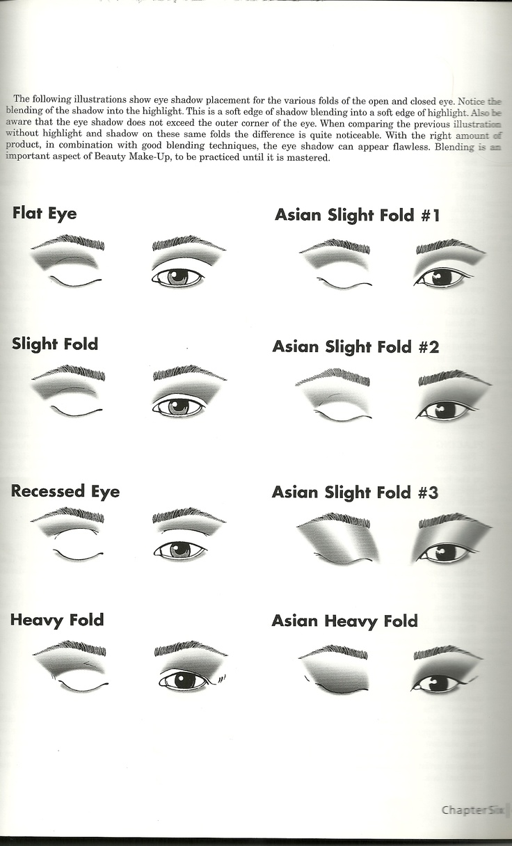 c/o Make-up Designory (the school I went to): eyeshadow applications for different shaped eyes