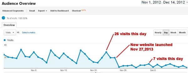 What happens if you launch a new website and don't keep your SEO specialist in the loop?