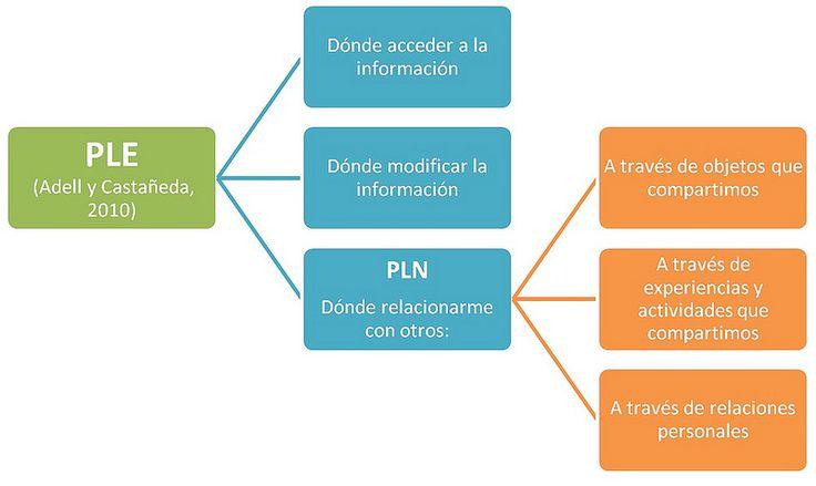 Algunos básicos para un taller de PLEs