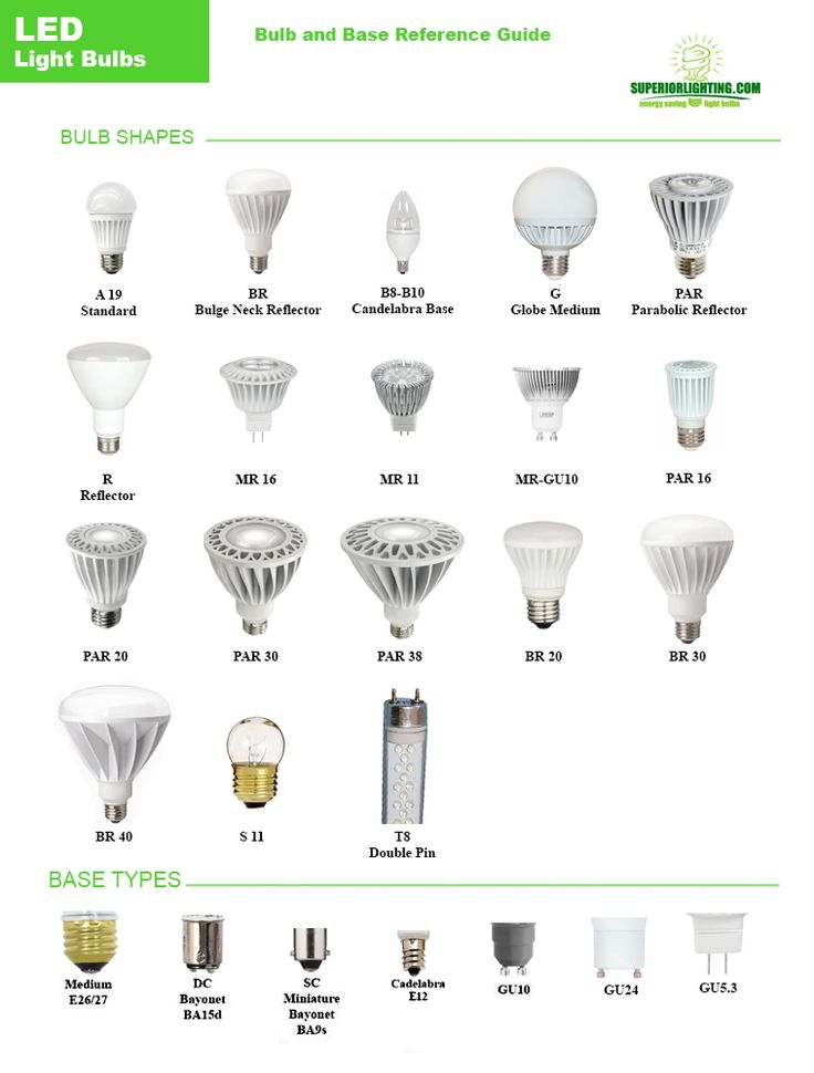 Led Light Bulbs Shape And Base Reference Guide Lighting How To 39 S Infographics
