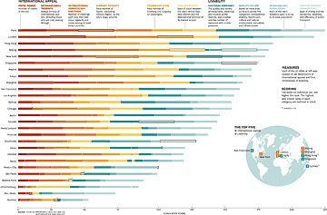 How the world's greatest urban centers compare—as international gateways and as homes to millions.This infographic, based on research from PricewaterhouseCoopers, takes an outside-in look at measures of international appeal—including air traffic, tourists, and association meetings—for 27 cities.