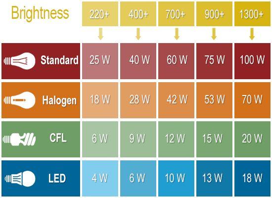 Types Light Bulb Colors