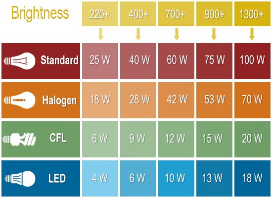 Lumens To Watts, CFL to Incandescent, LED to everything lightbulb conversion chart ... because we desperately need one