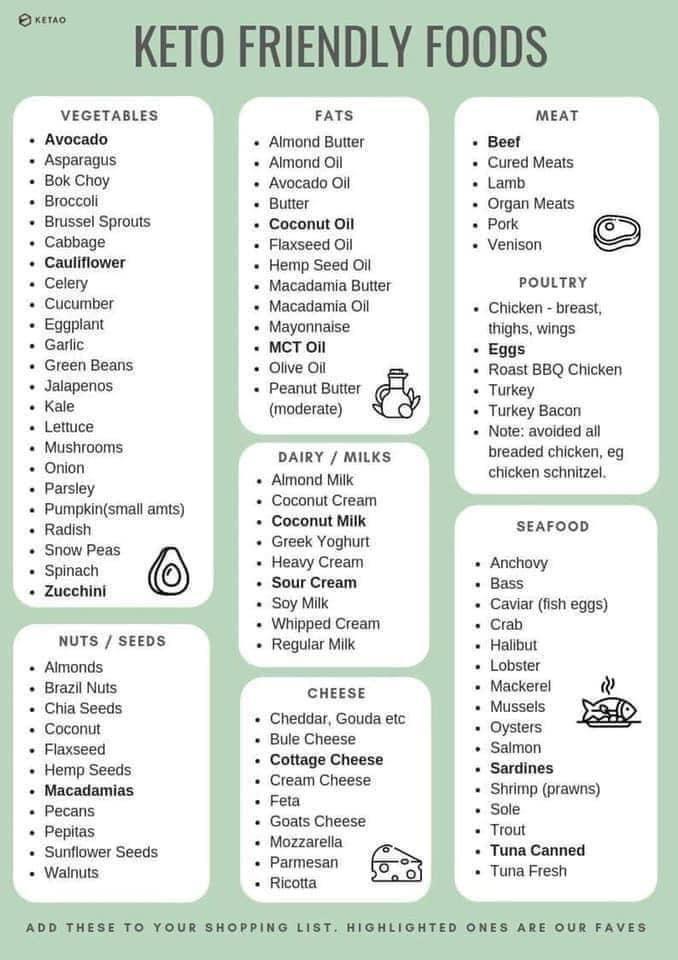 Keto Friendly Food Keto Shopping List Keto Keto Diet Recipes