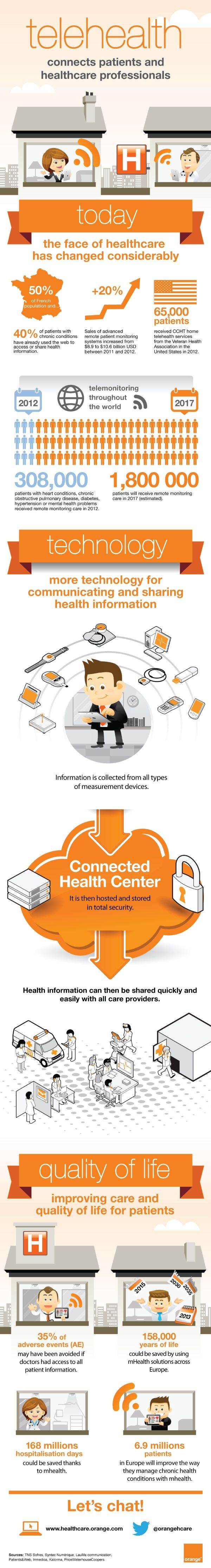 Infographic: How Telehealth Is Connecting Patients & Providers | New Visions Healthcare Blog #infographic #mHealth #eHealth #ehr #emr #healthcare #healthit #hcmktg #hcsm #HITsm #PPACA #ACA #meaningfuluse - www.healthcoverageally.com