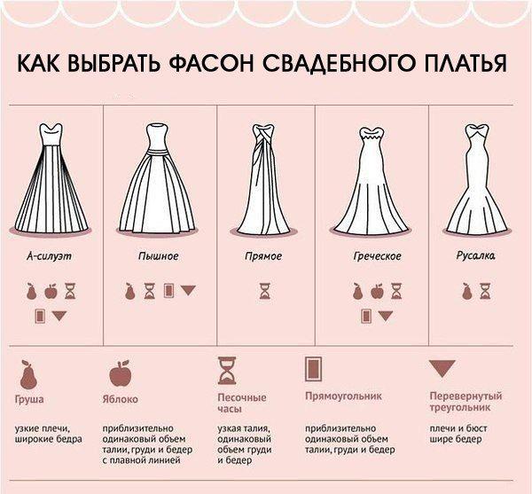 Как выбрать фасон свадебного платья по фигуре