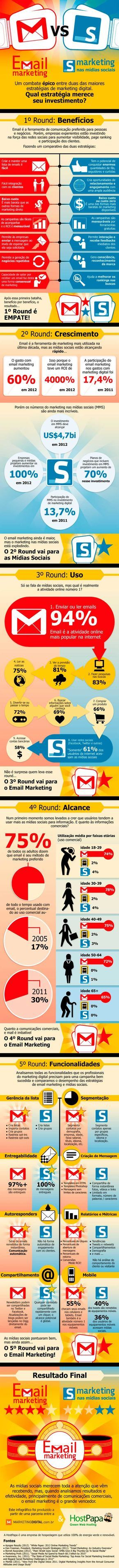 E-mail Marketing ou Marketing nas Mídias Sociais?