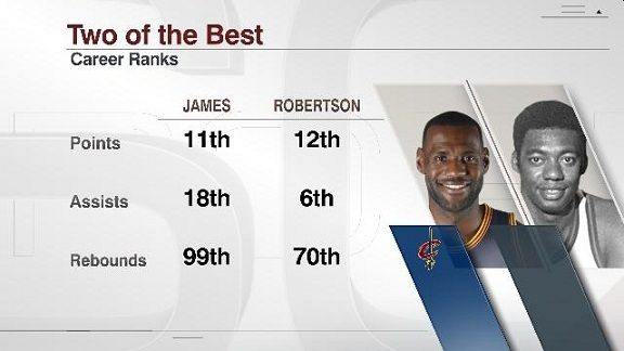 LeBron James and Oscar Robertson have some numerical similarities - ESPN Stats & Information