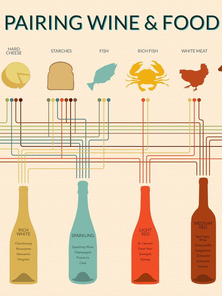 """- Description - Specifications 12"""" x 16"""" Print Create a perfect wine and food pairing every time with this handy chart. It's easy to use with color coded paths that connect eleven types of food with e"""