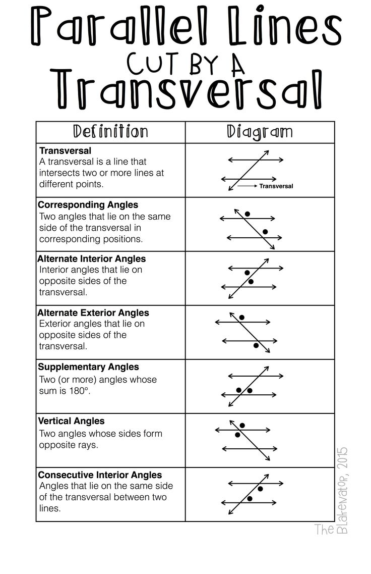 FREE Download! Increase math literacy in your classroom!  Properties of Parallel Lines Cut by Transversals Classroom Poster.