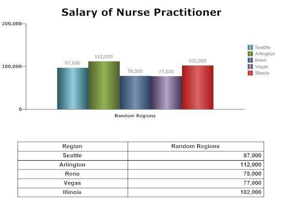 Nurse Practitioner salary... Salary of nurse practitioner, Job description, job profile, sample CV and more about nurse practitioner.