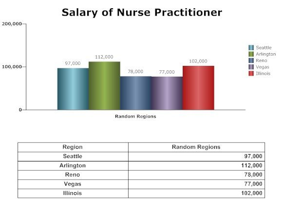 Nurse Practitioner salary... Salary of nurse practitioner, Job description, job profile, sample CV and more about nurse practitioner.