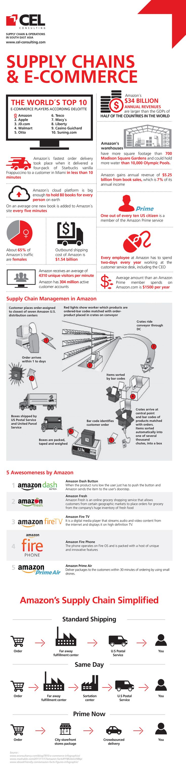 SUPPLY CHAINS & E-COMMERCE Supply chain management is at the heart of any retail business. E-commerce supply chain is no different. Let's explore some more interesting facts about Supply chains & e-commerce. #supplychains #ecommerce #inforgraphic