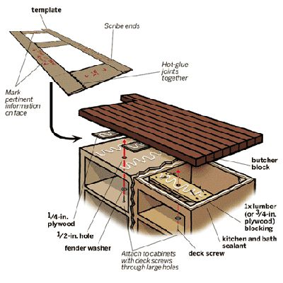 How to Install a Butcher-Block Countertop Kitchen countertops, Butcher block countertops ...