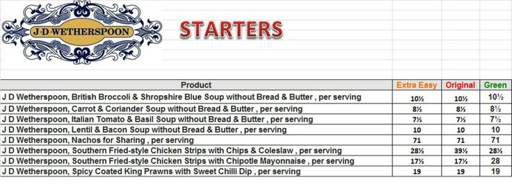 J D Wetherspoon - Starter Syn Values :)