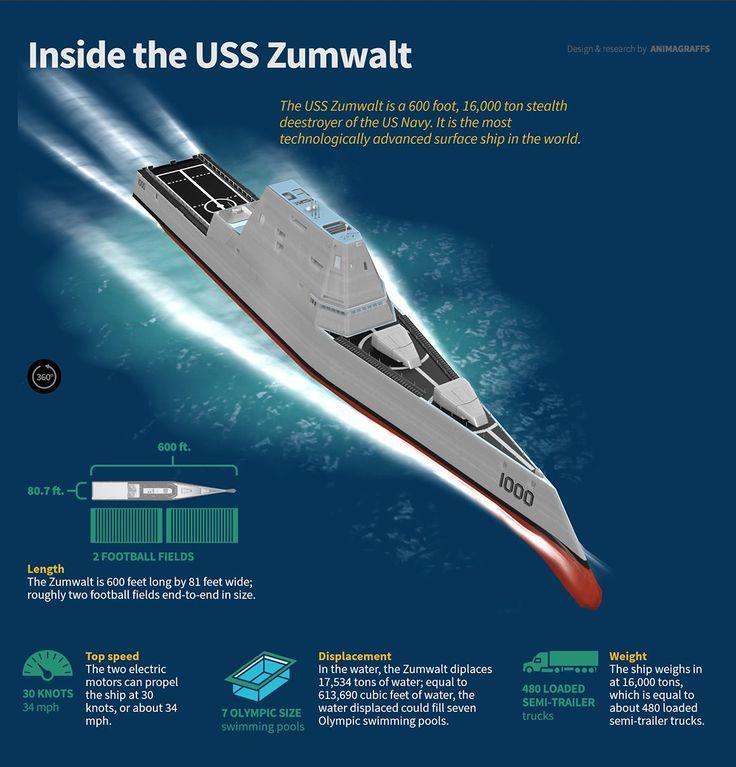 Inside the Stealth Destroyer USS Zumwalt, the Warship That Runs on Linux