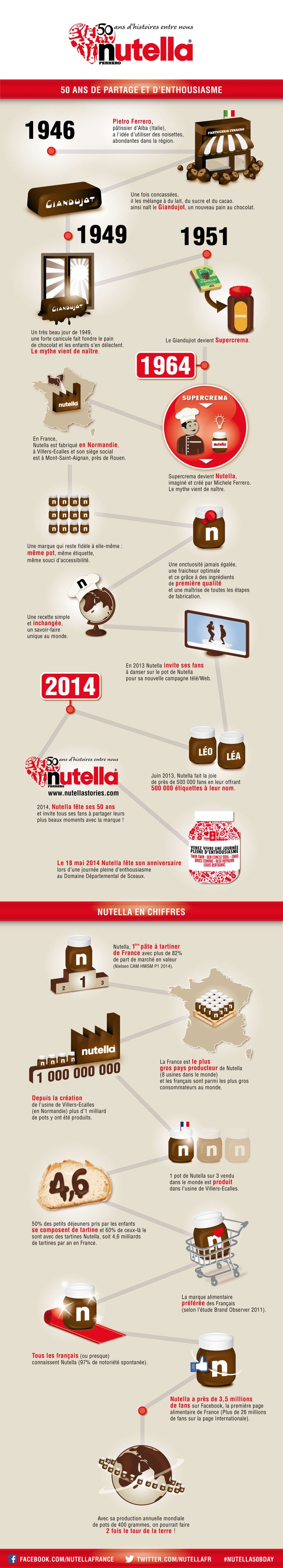 Nutella fête ses 50 ans: Infographic about a popular French food. #nourriture #France