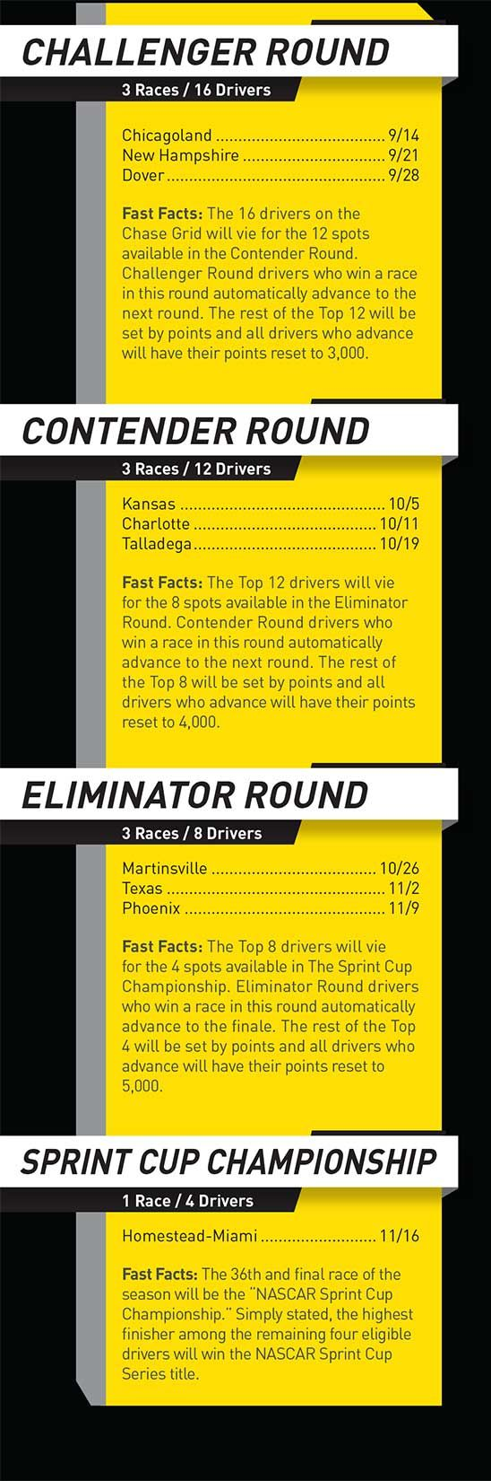 Chase for the NASCAR Sprint Cup Facts & FAQs | NASCAR.com