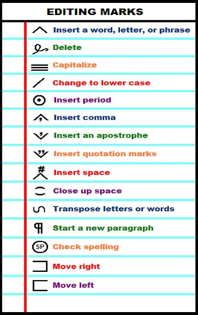 Differences Among Revision, Editing, Proofreading