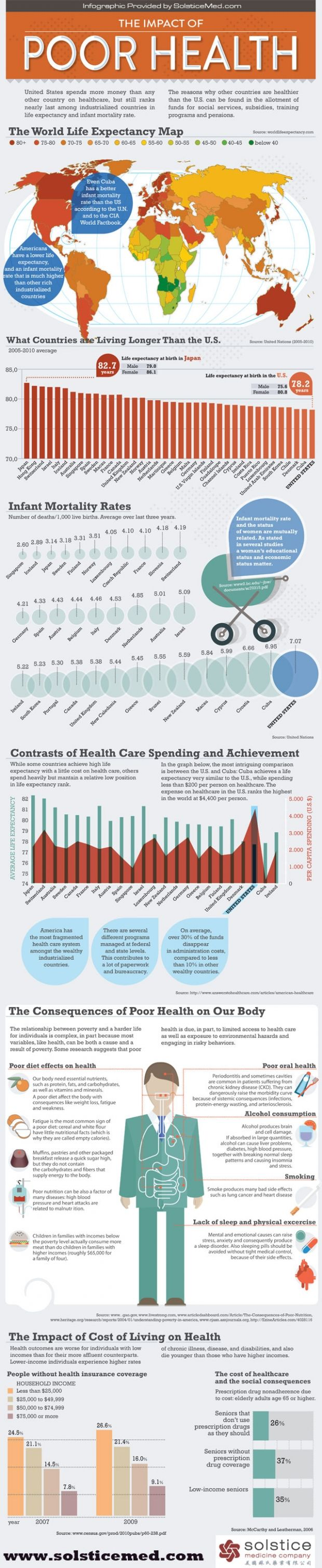 Interesting look at health across many countries (focused on the US, but still has interesting correlations) - www.healthcoverageally.com