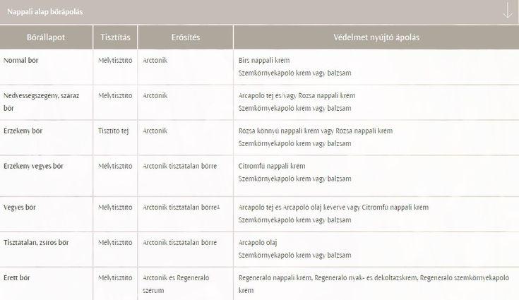 Dr. Hauschka arcápoló termékek bemutatás