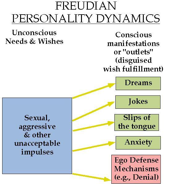 Freudian Personality Dynamics