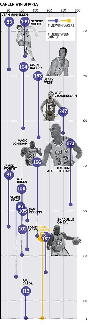 """""""Is Kobe Bryant the reason for the Los Angeles Lakers' downfall?"""" by ESPN The Magazine    career win shares of Lakers stars #NBA #basketball"""
