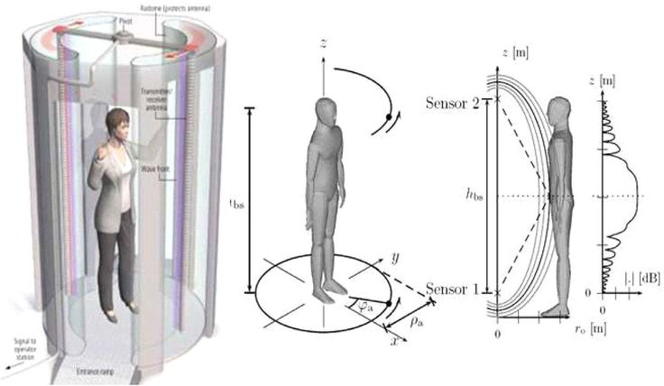 3D body scanner MMW type System of 'i-Fashion Biz Center'.