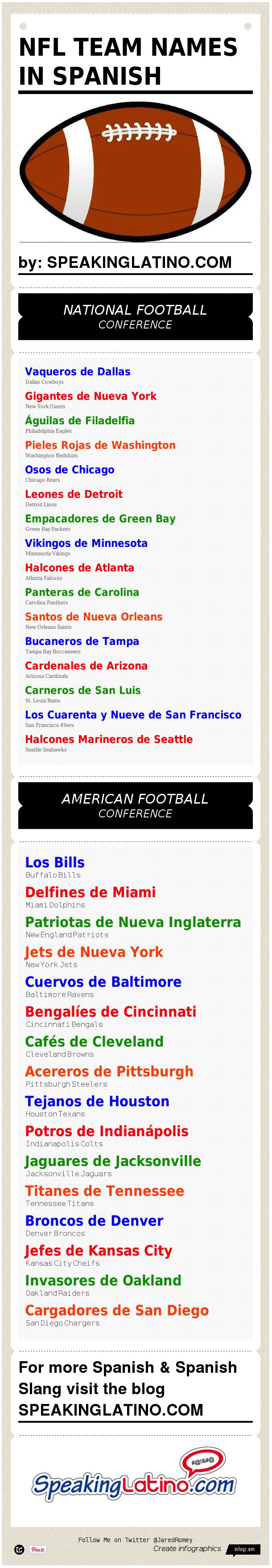 The OTHER football (that one that doesn't use their feet): Names in Spanish of The NFL Teams