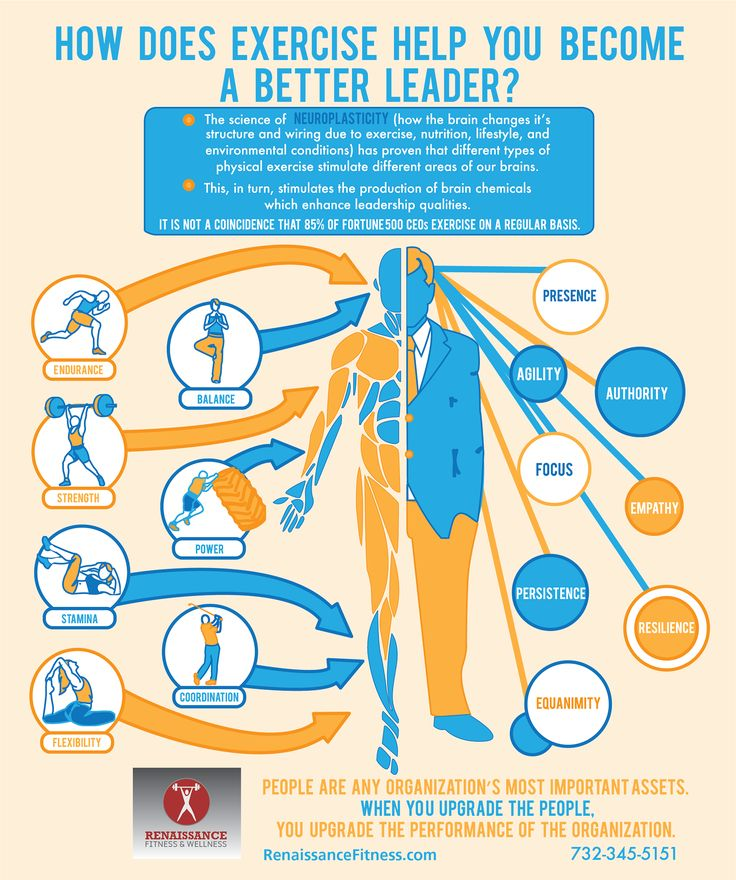 Image result for neuroplasticity do exercise