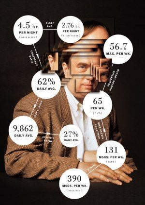 James Wolcott: Living the Quantified-Self Way: Like a Weirder, Hive-Mindier Weight Watchers | Vanity Fair