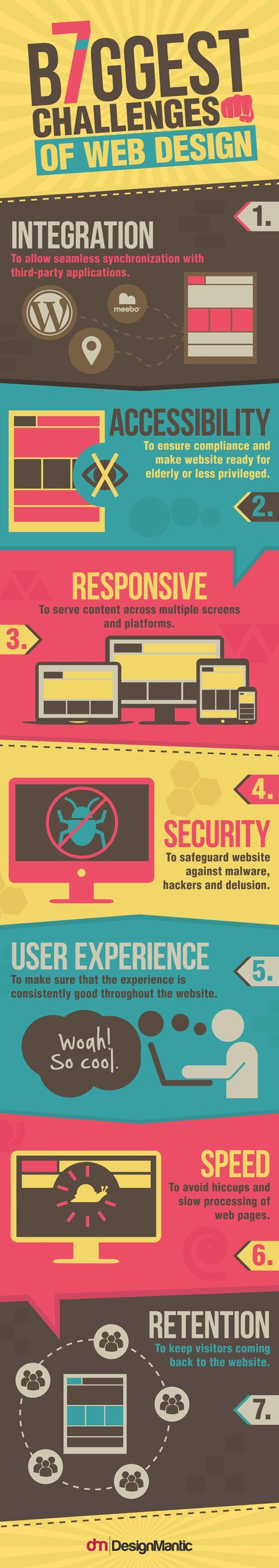 7 biggest challenges of web design  | Infographic | Creative Bloq