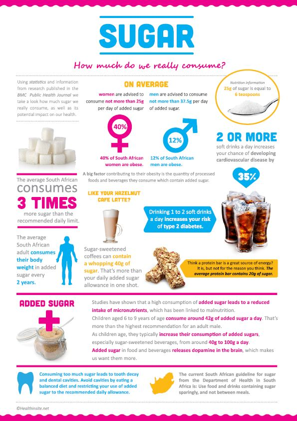 Sugar. How much do we really consume? -Infographic