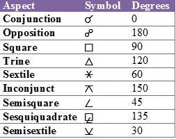 Aspects + Symbols + Degrees   Astrology