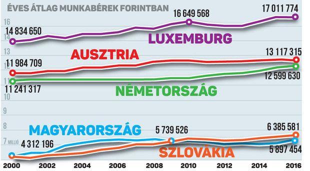 Ekkorra érik el a magyar bérek a nyugatit – Lájk
