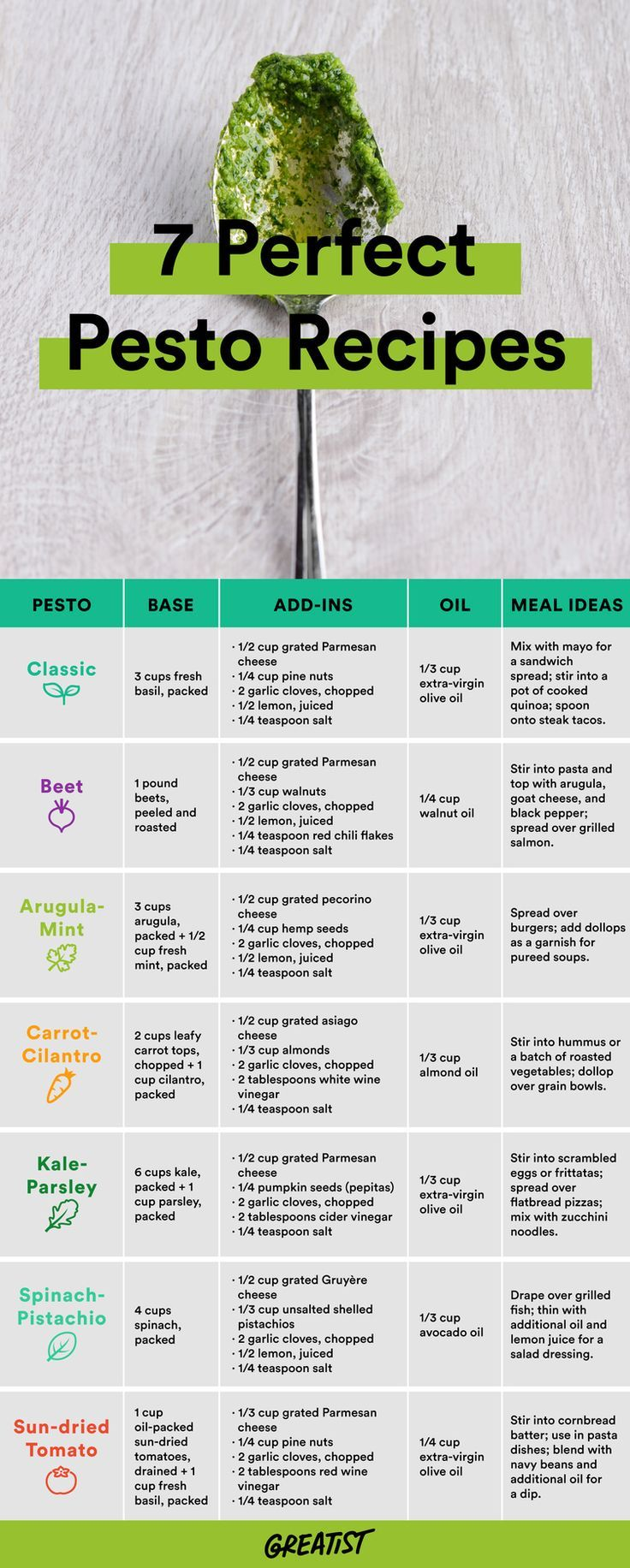 healthy pesto recipes. will use up all the basil growing in our garden//