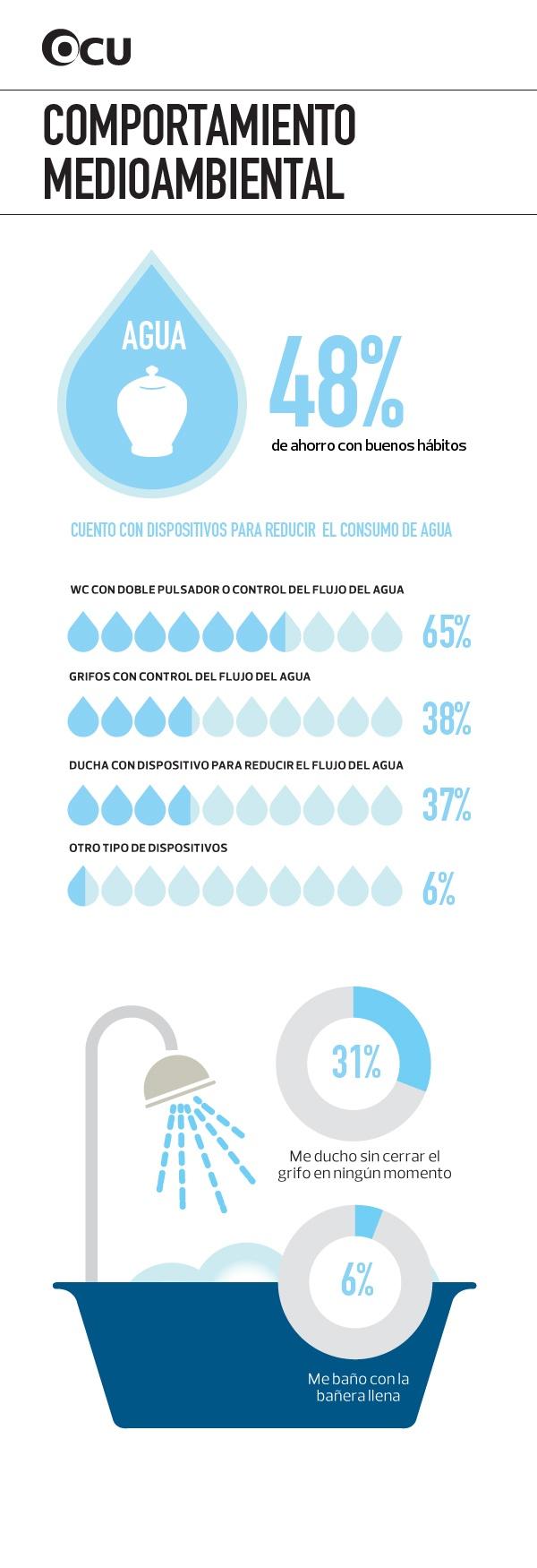 Consumo responsable de agua. En España consumimos unos 150 litros diarios de agua por persona. En tu mano y en tus grifos están las claves para cuidar el planeta y al mismo tiempo ahorrar en tu factura. Cada gota cuenta.