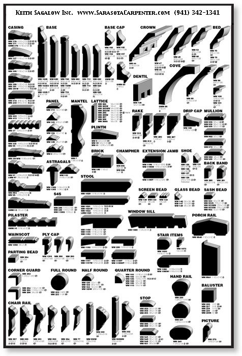 Google image result for for Crown molding size chart
