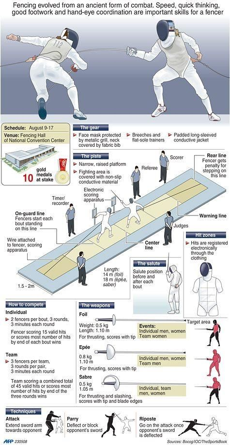 Infographic about fencing