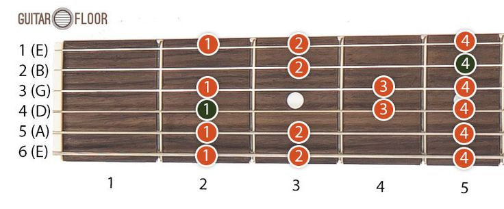 The minor scale is also known as Aeolian scale or natural minor. The minor scale is correlated with sentimental, tragic or sad emotions.  The patterns presented in this post are only for E minor scale, but can be applied for other scales by translating these positions on the guitar fretboard.   #E minor scale #guitar scale #minor scale