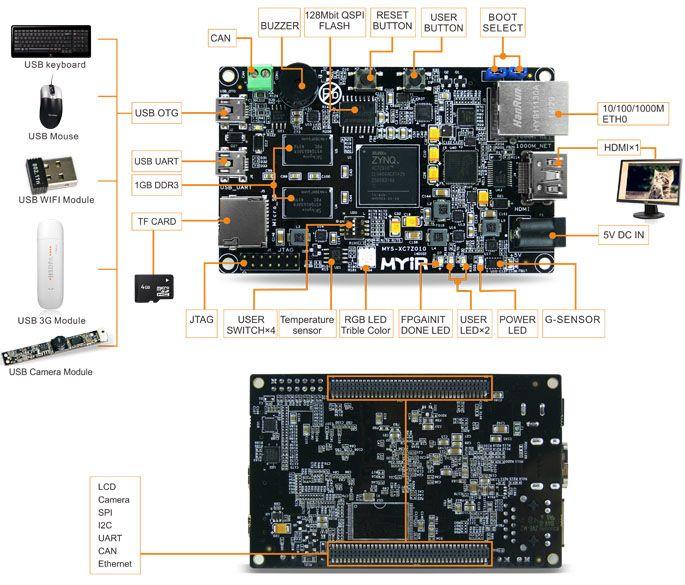 Z-turn Board | Xilinx XC7Z010, XC7Z020, Zynq-7010, Zynq-7020, ARM Cortex-A9, Linux, Ubuntu, Single Board Computer, SoM-Welcome to MYIR