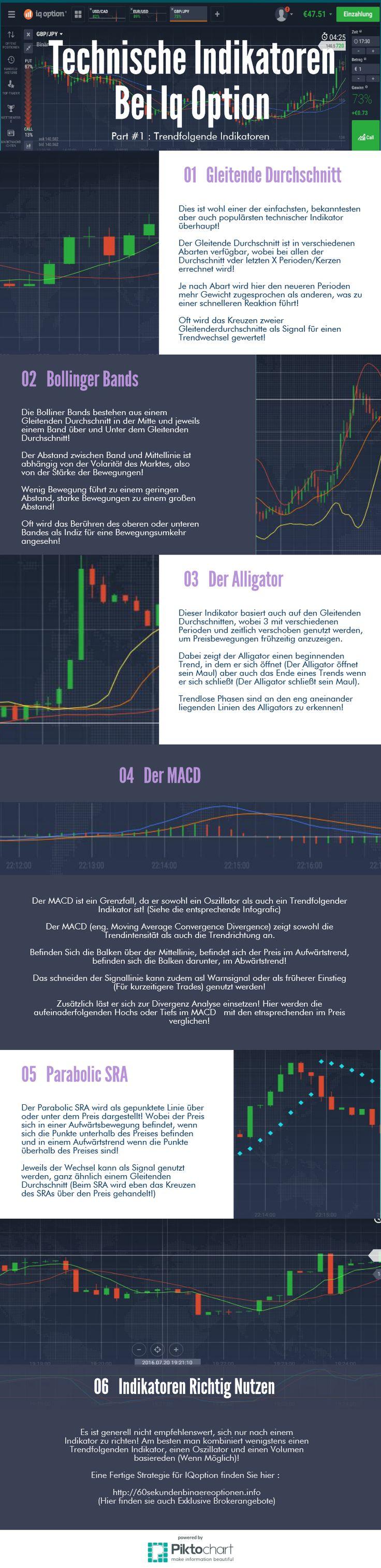 Mehr Informationen zu trendfolgenden Indikatoren und wie man sie einsetzt…
