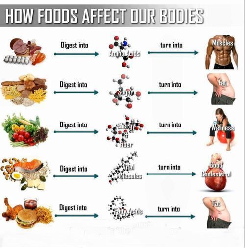 how it affects your body