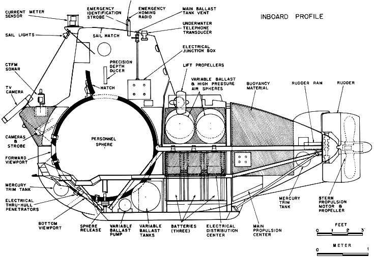 alvin us navy submersible deep ocean research woods hole
