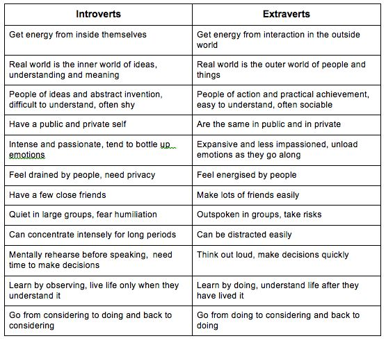 personality psychology and introverts essay Psychology term papers (paper 12997) on personality psychology : it s been stated, the concept of personality is a broad one the personality theorist has an interest in what individual.