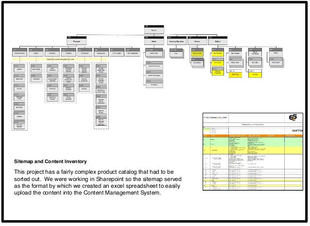 Site Map Content Inventory Abby Covert Information Architecture Portfolio