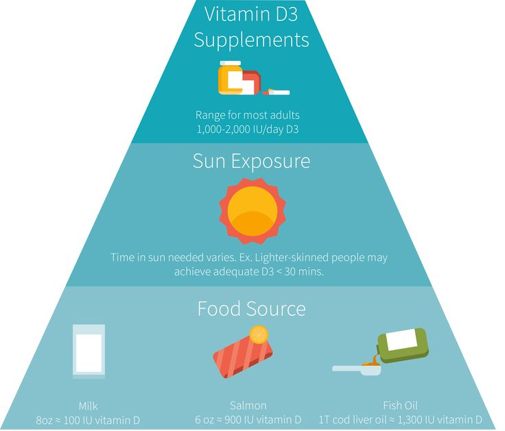 Should 1000 IU be the new RDA for vitamin D?