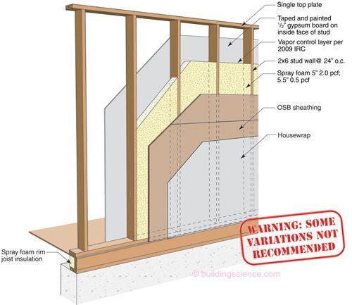 Gráfico americano sobre a composição da estrutura wood frame